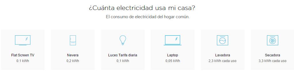Uso de electricidad en la casa